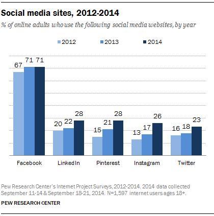 Social Media Pharma