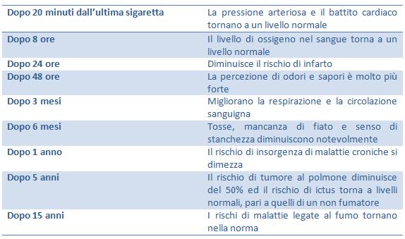 Le abitudini cattive di fumare e lalcool