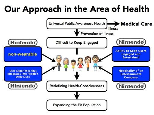 piattaforma-health-nintendo