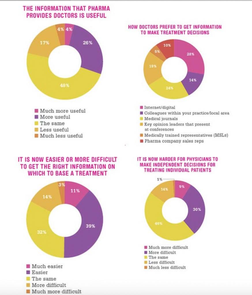 Sempre più medici preferiscono aggiornarsi online. Il ruolo dell'ISF sta rapidamente cambiando