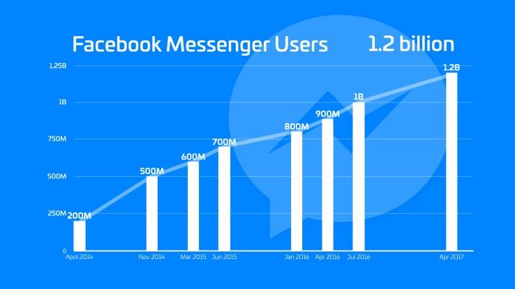 chatbot salute facebook messenger