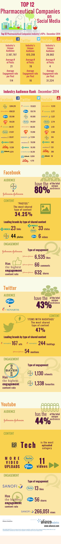 top-12-pharmaceutical-companies-social-media
