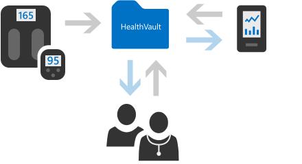 piattaforma-health-microsoft