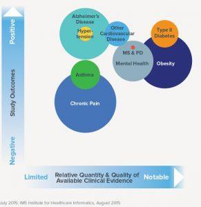 """Diabete e obesità sono le principali aree terapeutiche nelle quali il vantaggio delle m-health app è stato dimostrato negli studi clinici- fonte: """"Patient adoption of m-health""""- IMS Institute for Healthcare Informatics"""