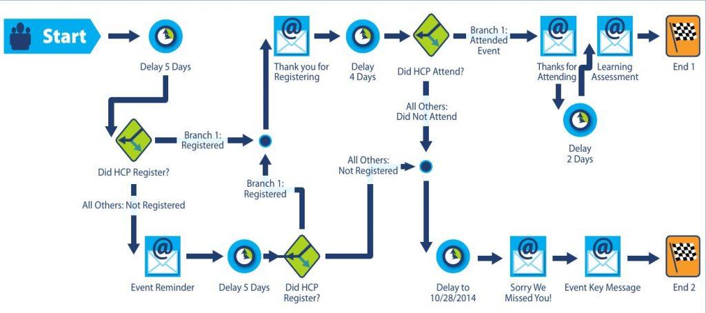 """Esempio di flusso della comunicazione automatizzato (fonte IMS Health """"Getting the most out of technology for multichannel martketing"""""""