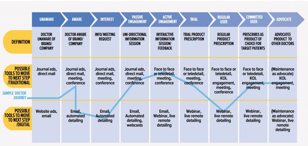 """farmaceutico (fonte: IMS Health. Three Myths of Multichannel Marketing"""")"""